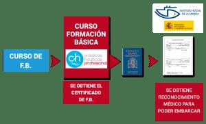 formación-certificado-formacion-basica-en-seguridad