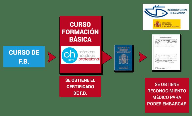 Formaci n b sica mar tima stcw 10 ch pr cticas for Curso de cocina basica pdf